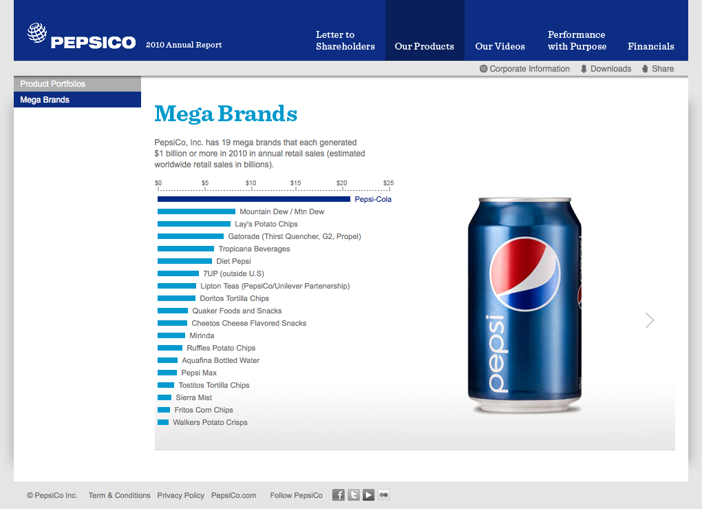 pepsi balance score card What is the balanced scorecard the balanced scorecard approach provides a clear prescription as to what companies should measure in order to 'balance' the.